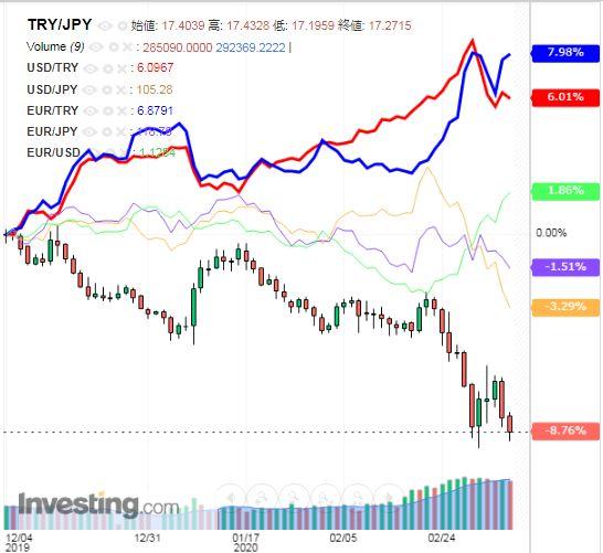 トルコリラ円 TRY/JPY(日足) 2020年3月7日