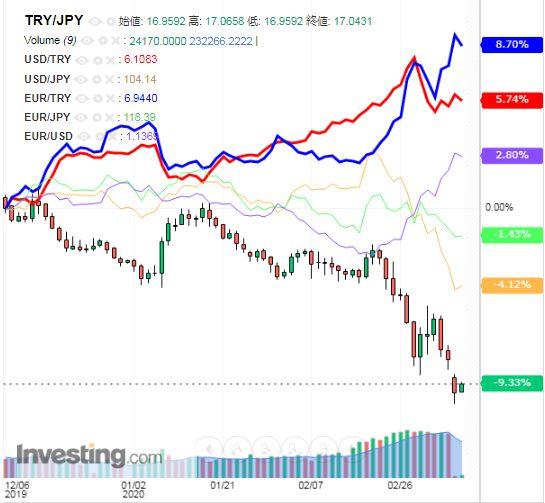 トルコリラ円 TRY/JPY(日足) 2020年3月9日