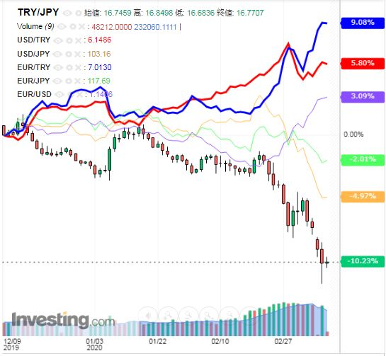 トルコリラ円 TRY/JPY(日足) 2020年3月10日