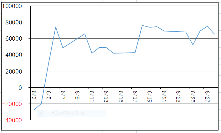 6月の損益グラフ