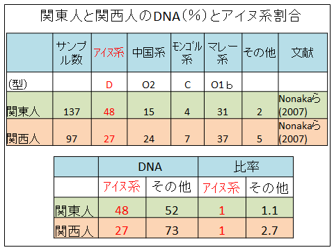 関東人と関西人のDNAとアイヌ