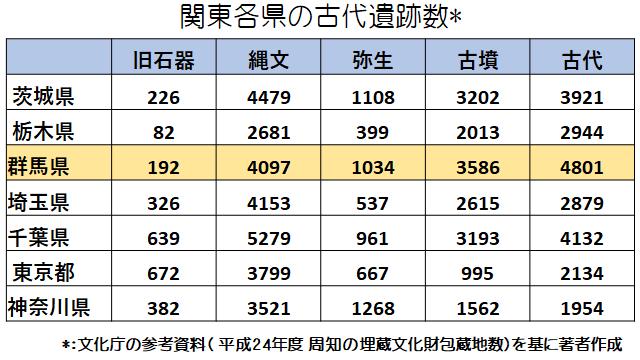 関東各県の古代遺跡数