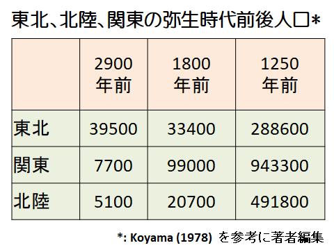 東北、北陸、関東の古代人口