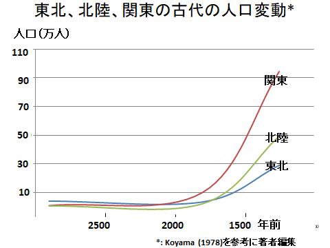 東北、北陸、関東の古代人口推移