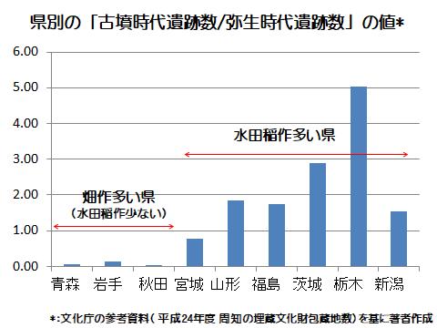 東北県別の古墳時代遺跡数と弥生時代遺跡数の割合