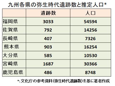 九州各県の弥生時代遺跡数と人口