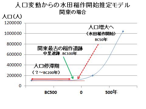 人口動態から見た水田稲作開始時期も出る