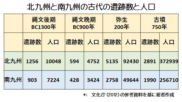 北九州と南九州の古代遺跡数と推定人口