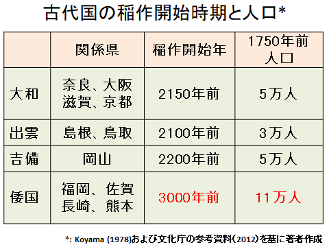 古代国の稲作開始時期と人口(表)