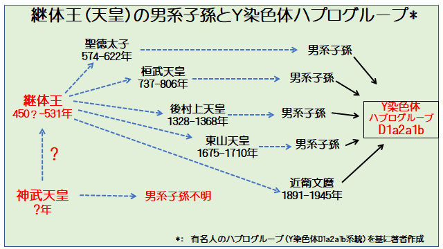 日本人の縄文思想と稲作のルーツ 天皇家のルーツはアイヌ系の継体王