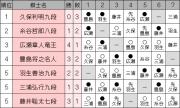 ousyousen69_league1104_hirose (1)