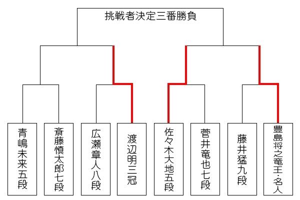 eiou5_tournament0111_sasaki.jpg