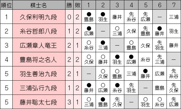 ousyousen69_league1021_fujii.jpg