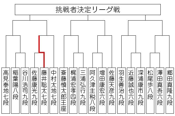 ousyousen69_tournament190718_fujii.jpg