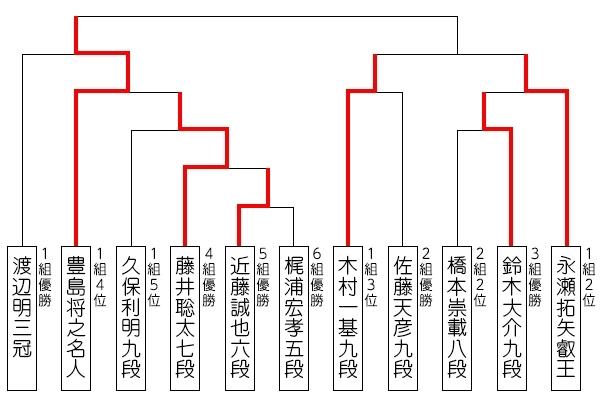 ryuou32_tournament_190802_toyoshima_1.jpg