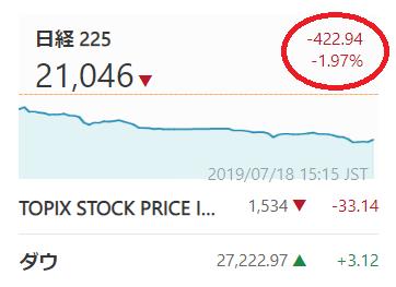 2019年7月18日、日経平均