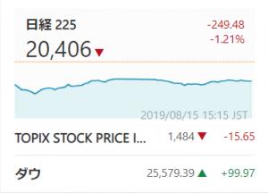 日経平均,2019年8月15日