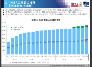 2018NISA口座数の推移、全証券会社対象
