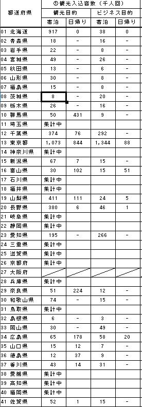観光入込客数、H30(1~3月)、観光庁調べ