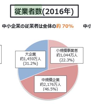 中小企業、従業員数、2016