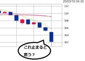 米ドル円、円高、2020年3月9日