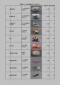 web02-麒麟がくる関連商品登録リスト