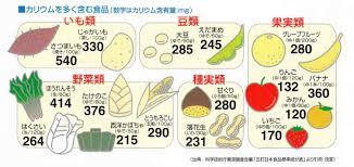 カリウム 食品