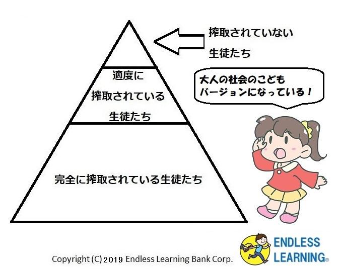 塾のピラミッド構造