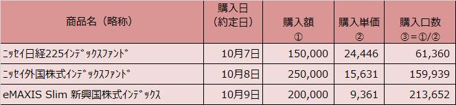 20191031表2