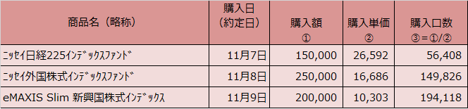 20191130表2