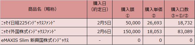 20200229表2