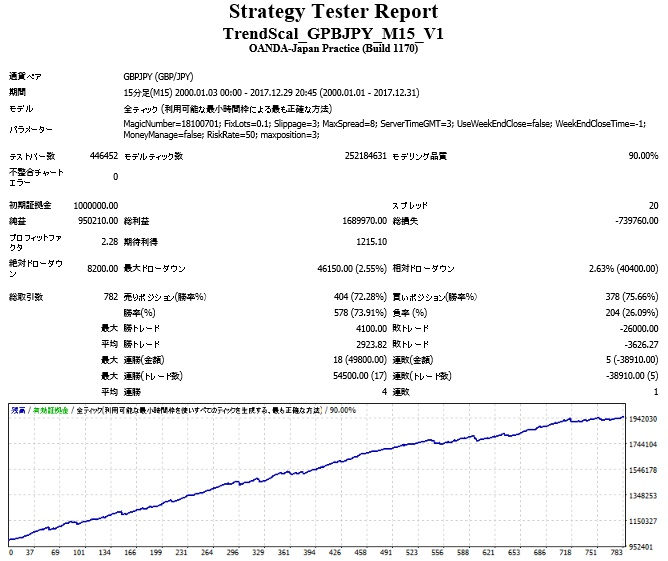 TrendScal_GPBJPY_M15_V1_18y.jpg