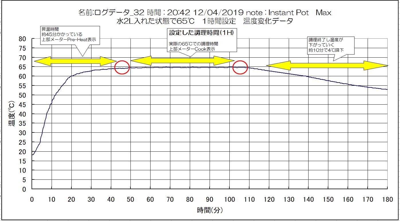 Insytanpot昇温データ