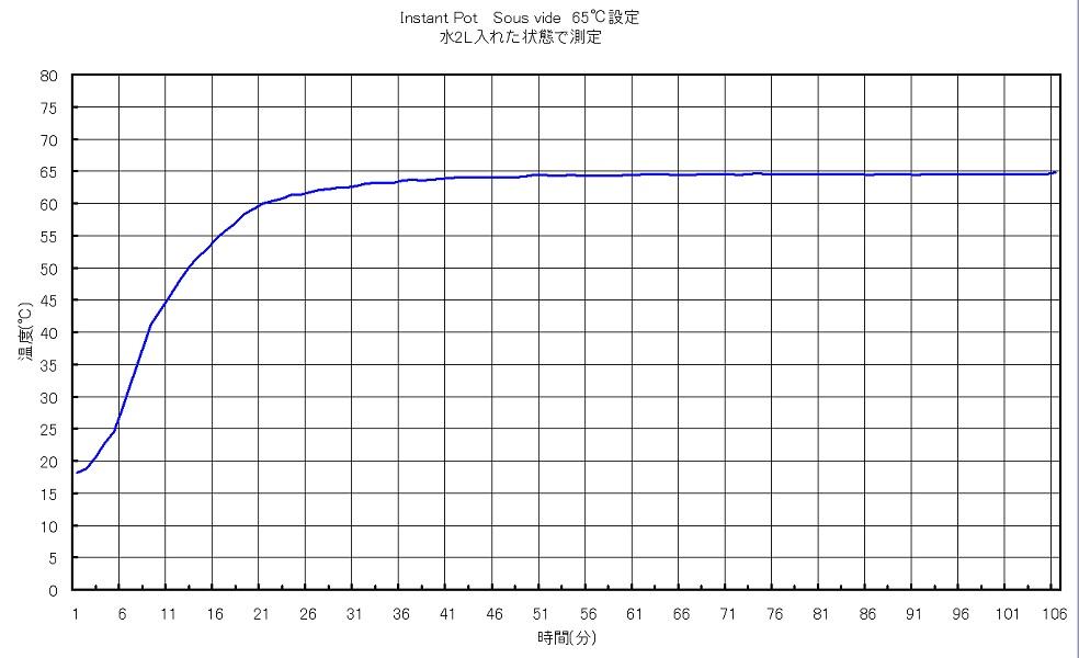 Instantpot65℃データ