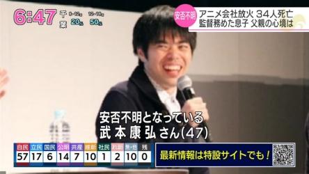 【悲報】京アニの人気をけん引してきた監督の一人、武本康弘さん(47)の死亡が確認・・・