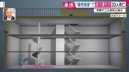 【悲報】京アニ放火事件、1分で3階まで炎が到達 3分で建物全体が毒ガスに包まれて炎の海になる