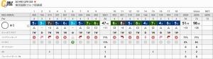 20191212-東京国際ゴルフ - コピー