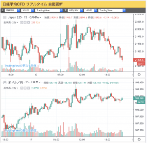 2019-09-17 (上)日経平均CFD(下)ドル/円