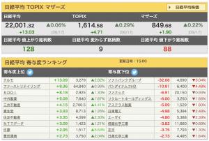 2019-09-17 日経平均 寄与額ランキング