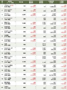 2019-09-17 本日の「株価上昇率」トップ20