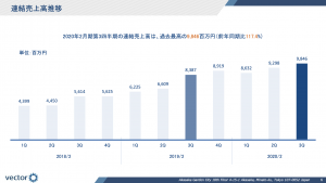 2020-01-14 ベクトル(6058)決算説明資料「連結売上高推移」より
