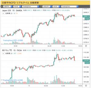 2020-01-14 (上)日経平均CFD(下)ドル/円