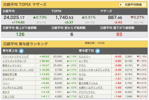 2020-01-14 日経平均 寄与額ランキング