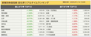 2020-01-14 業種別株価指数 ランキング