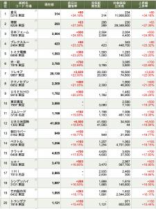 2020-01-14 本日の「株価上昇率」トップ20
