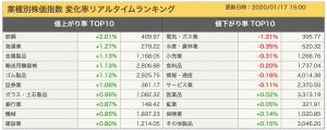 2020-01-17 業種別株価指数 ランキング