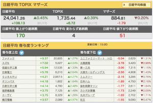 2020-01-17 日経平均 寄与額ランキング