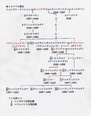 シンガサリ朝系譜