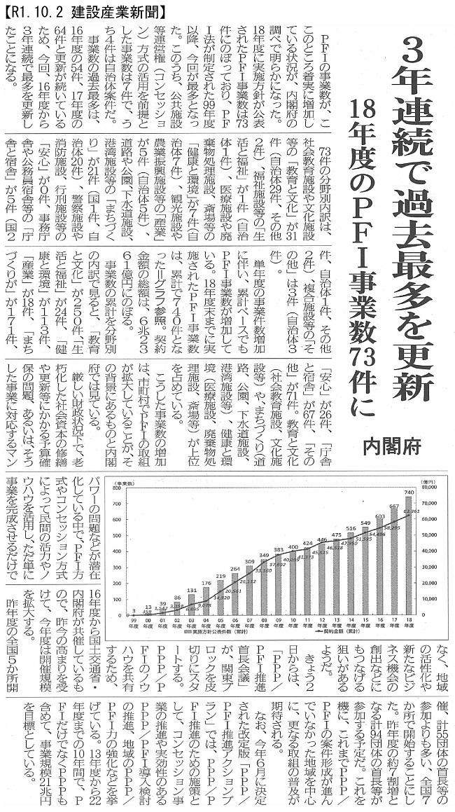 20191002 PFI事業数 3年連続で過去最多を更新・内閣府:建設産業新聞